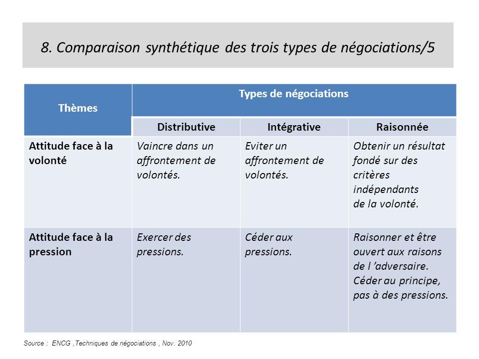 8. Comparaison synthétique des trois types de négociations/5