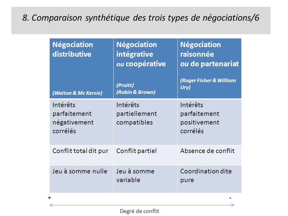 8. Comparaison synthétique des trois types de négociations/6