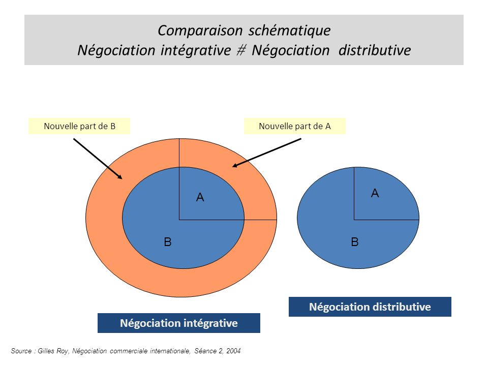 Négociation distributive Négociation intégrative