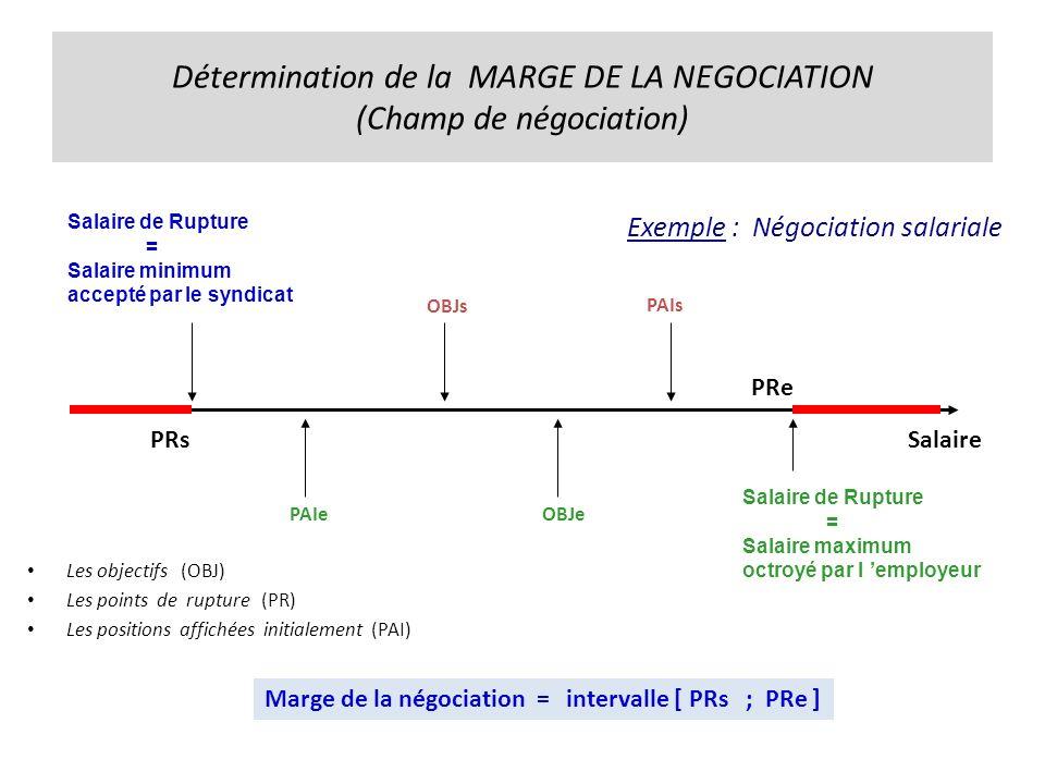 Détermination de la MARGE DE LA NEGOCIATION (Champ de négociation)