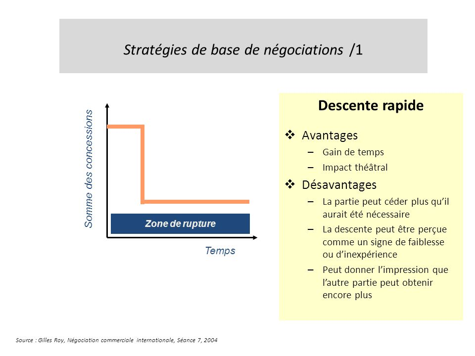 Stratégies de base de négociations /1