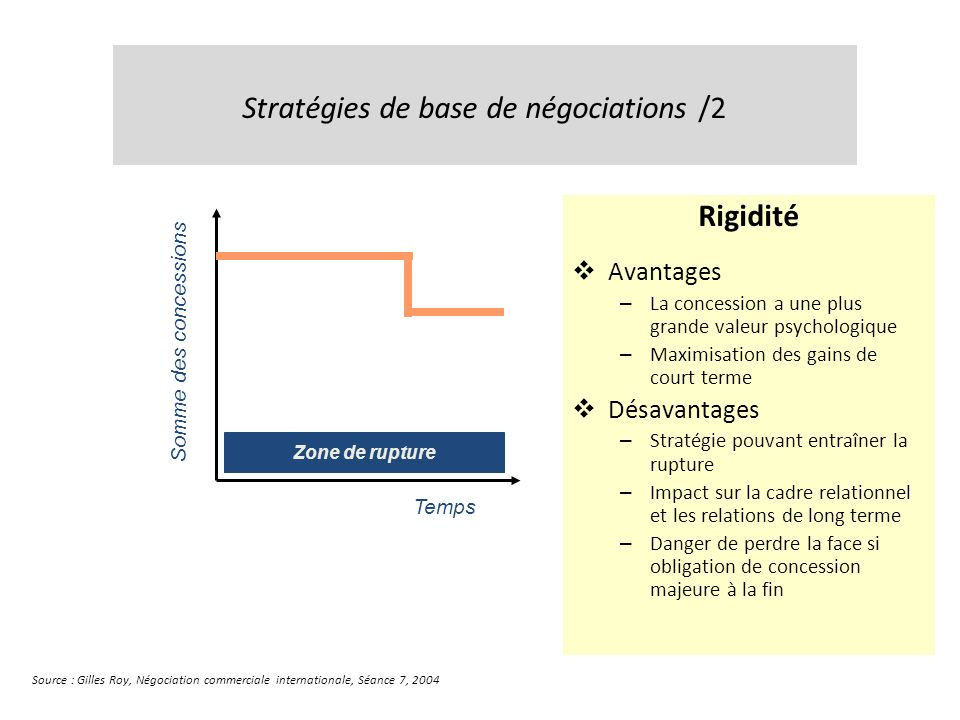 Stratégies de base de négociations /2