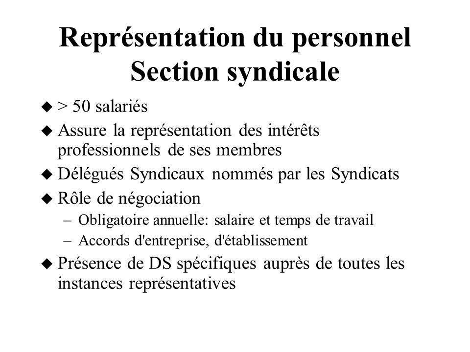 Représentation du personnel Section syndicale