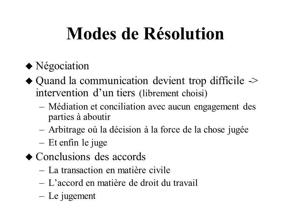 Modes de Résolution Négociation
