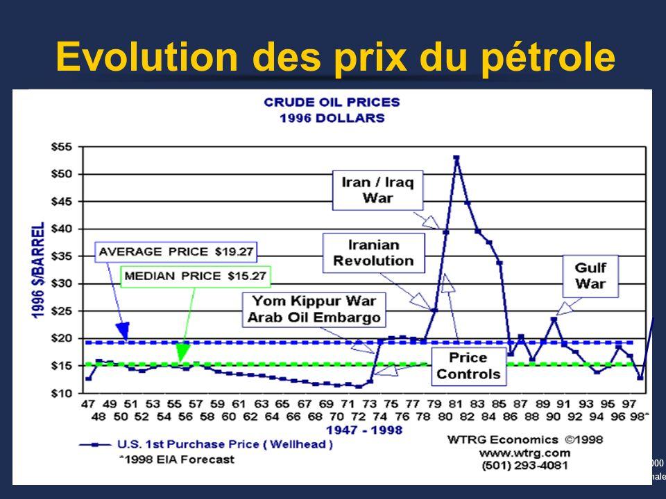 Evolution des prix du pétrole