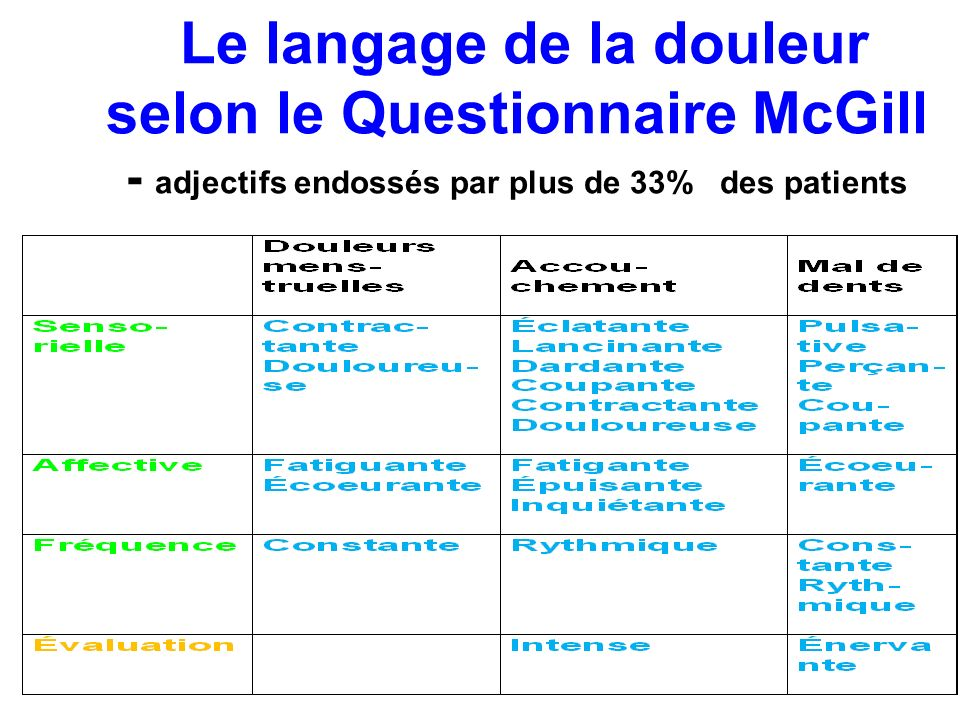 Le langage de la douleur. selon le Questionnaire McGill