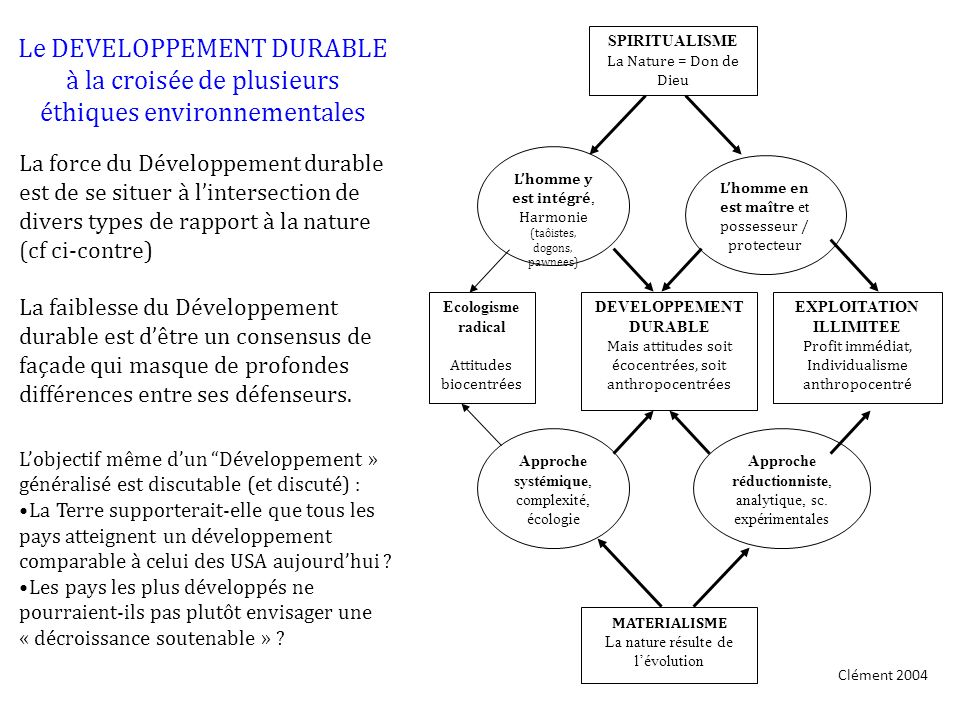 DEVELOPPEMENT DURABLE EXPLOITATION ILLIMITEE
