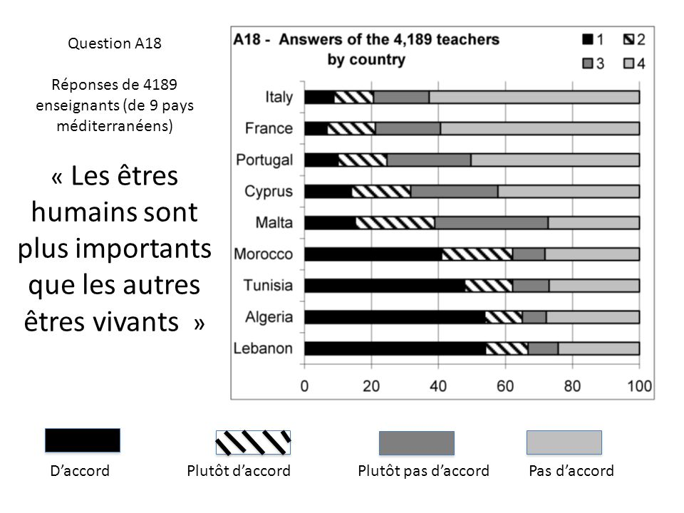 Réponses de 4189 enseignants (de 9 pays méditerranéens)