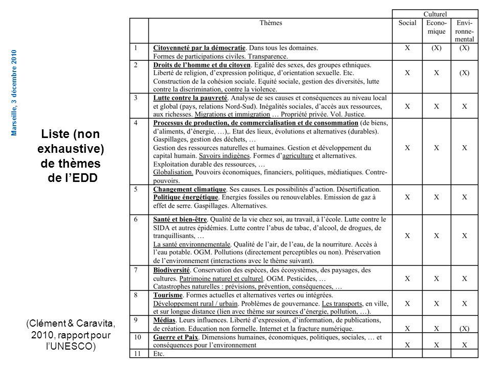 Liste (non exhaustive)