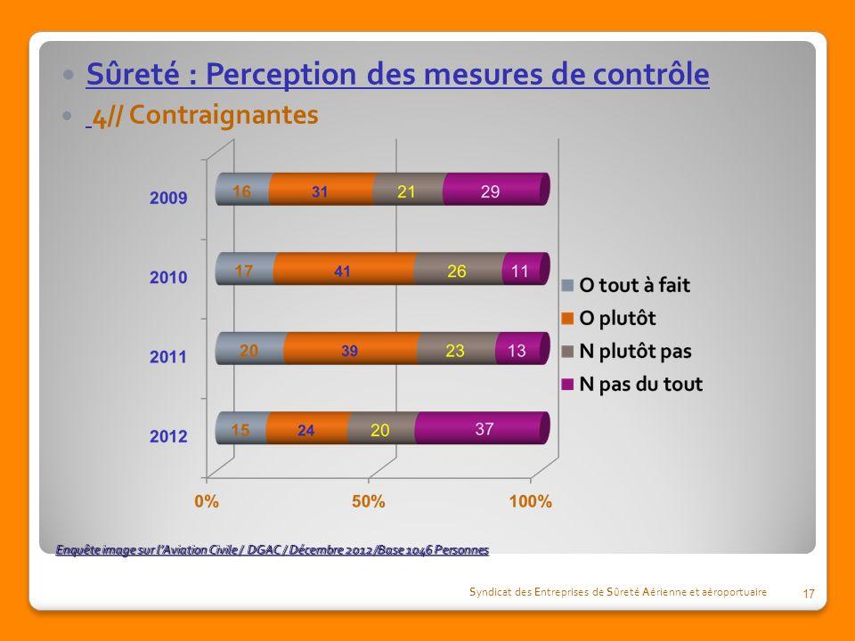 Sûreté : Perception des mesures de contrôle