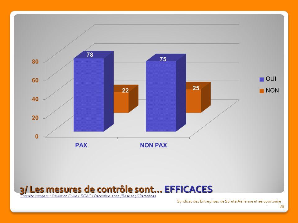 3/ Les mesures de contrôle sont… EFFICACES