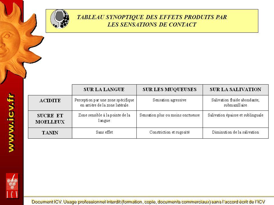 TABLEAU SYNOPTIQUE DES EFFETS PRODUITS PAR LES SENSATIONS DE CONTACT