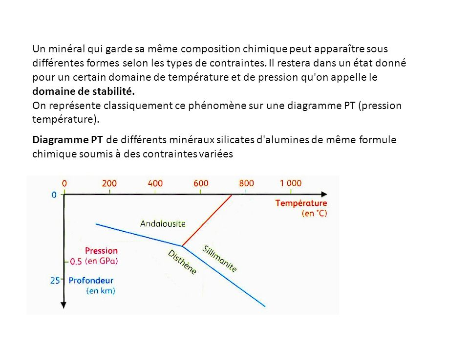 Un minéral qui garde sa même composition chimique peut apparaître sous différentes formes selon les types de contraintes. Il restera dans un état donné pour un certain domaine de température et de pression qu on appelle le domaine de stabilité.