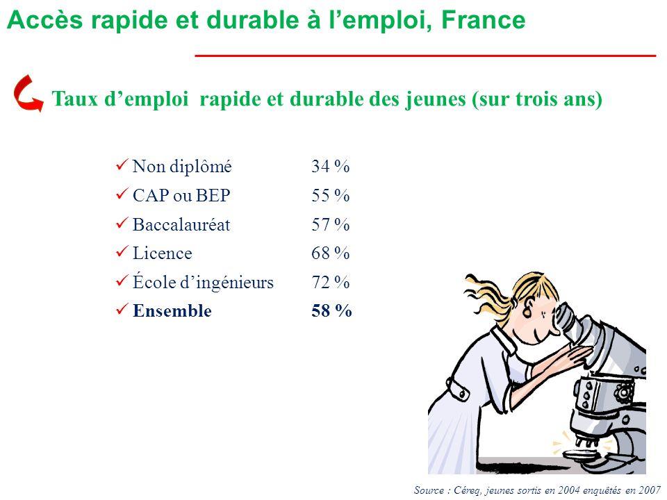 Accès rapide et durable à l'emploi, France