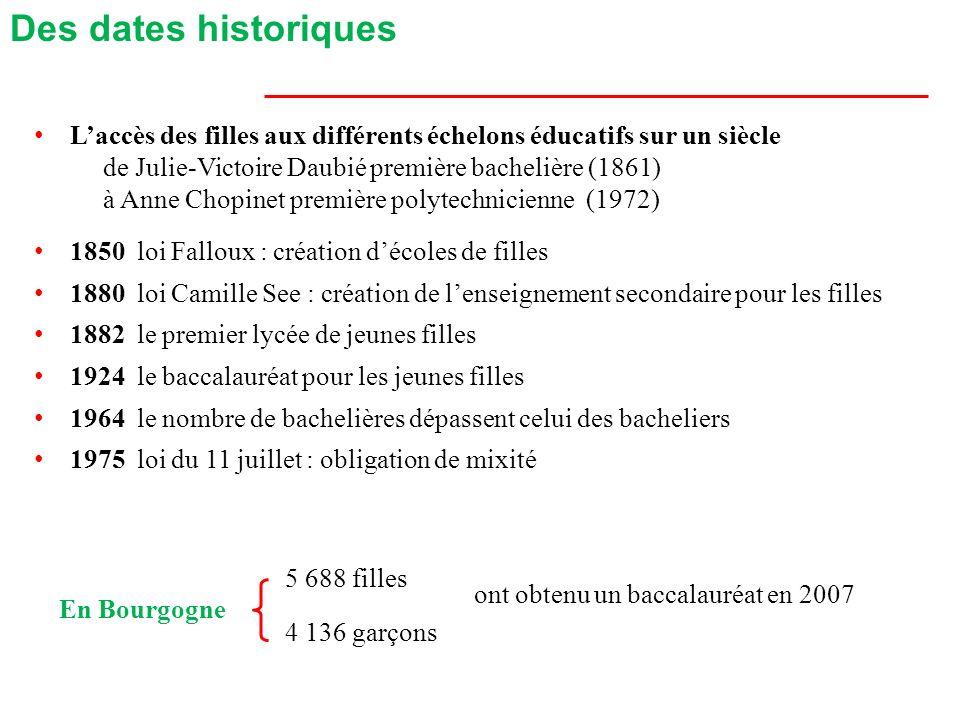 Des dates historiques L'accès des filles aux différents échelons éducatifs sur un siècle. de Julie-Victoire Daubié première bachelière (1861)
