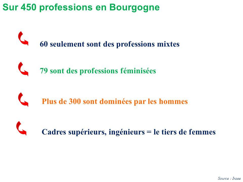 Sur 450 professions en Bourgogne