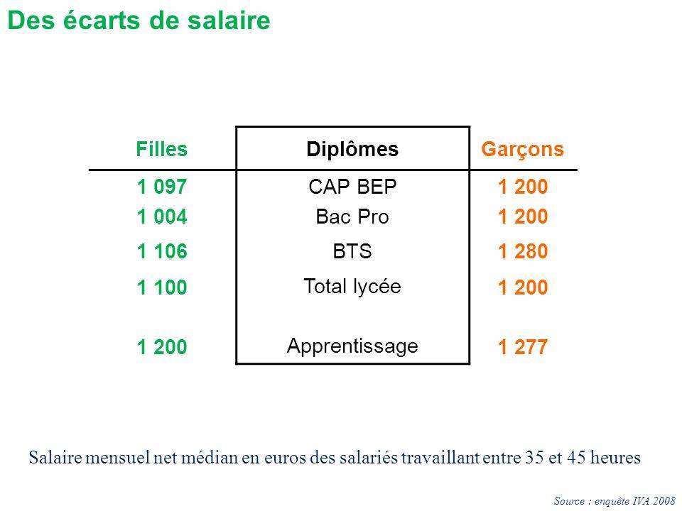 Des écarts de salaire Filles Diplômes Garçons 1 097 1 004 CAP BEP