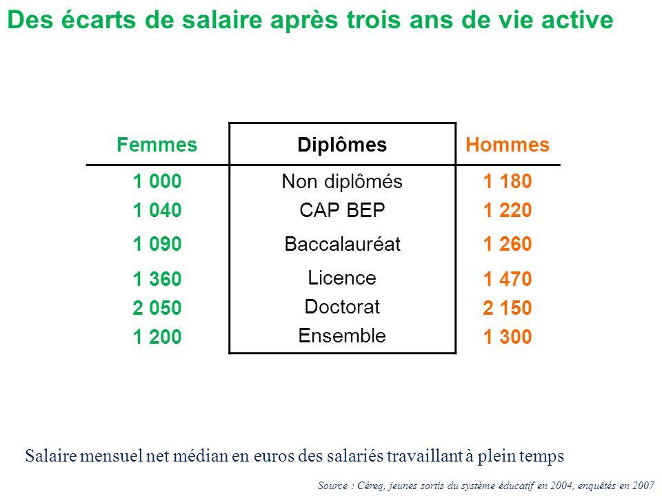 Des écarts de salaire après trois ans de vie active