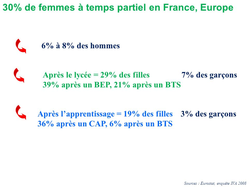 30% de femmes à temps partiel en France, Europe