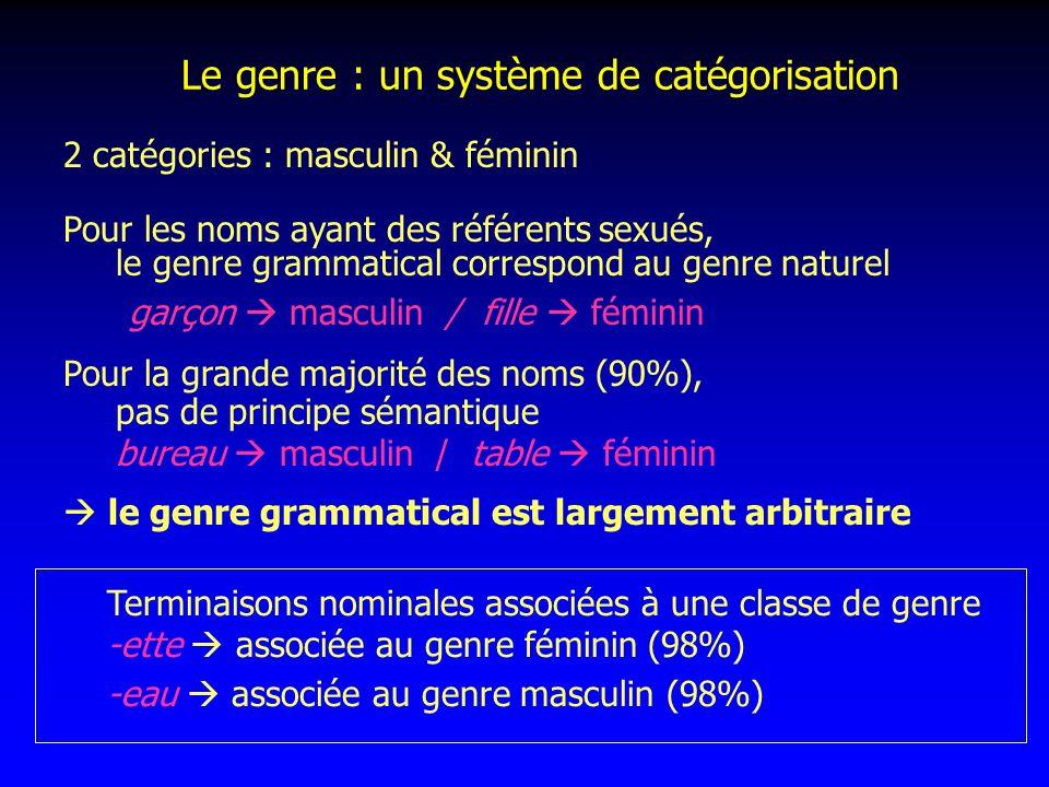 Le genre : un système de catégorisation