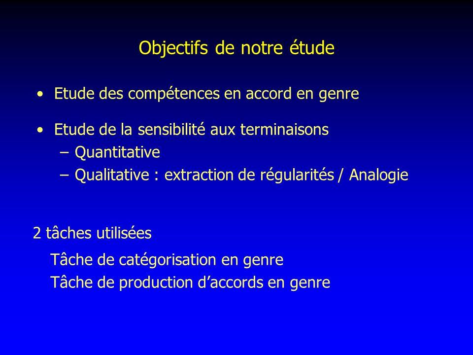 Objectifs de notre étude