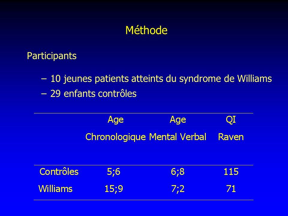 Méthode Participants 10 jeunes patients atteints du syndrome de Williams 29 enfants contrôles