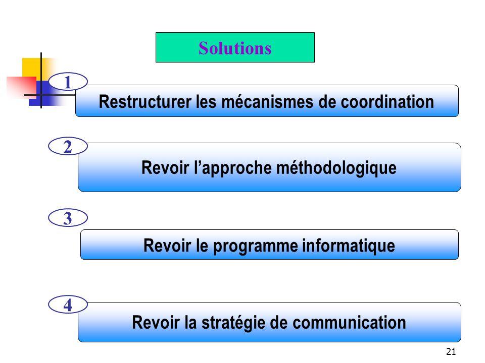Restructurer les mécanismes de coordination 1