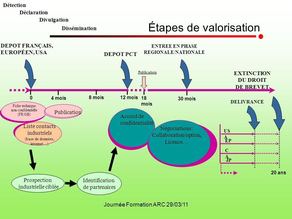 ENTREE EN PHASE REGIONALE/NATIONALE EXTINCTION DU DROIT DE BREVET