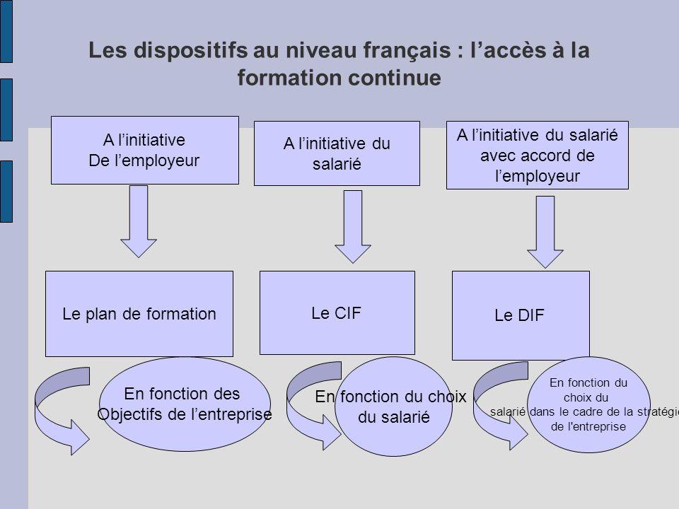 Les dispositifs au niveau français : l'accès à la formation continue