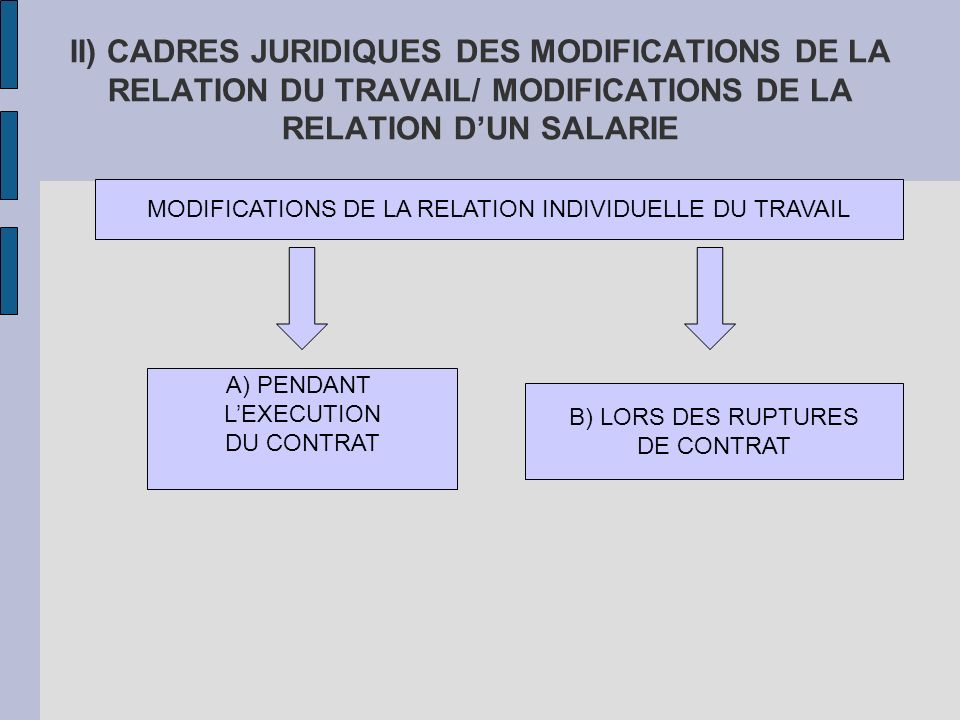 MODIFICATIONS DE LA RELATION INDIVIDUELLE DU TRAVAIL