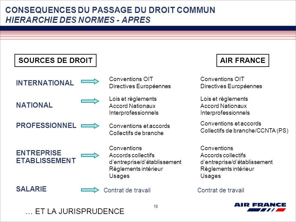 CONSEQUENCES DU PASSAGE DU DROIT COMMUN HIERARCHIE DES NORMES - APRES