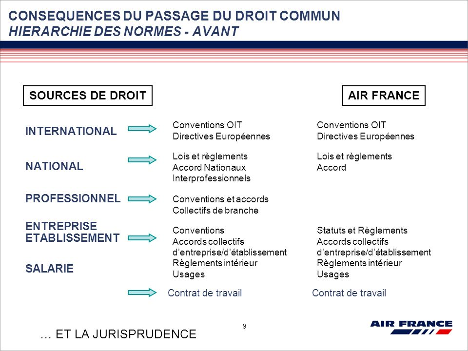 CONSEQUENCES DU PASSAGE DU DROIT COMMUN HIERARCHIE DES NORMES - AVANT