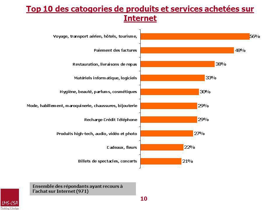 Top 10 des catogories de produits et services achetées sur Internet