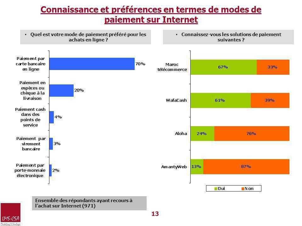 Connaissance et préférences en termes de modes de paiement sur Internet