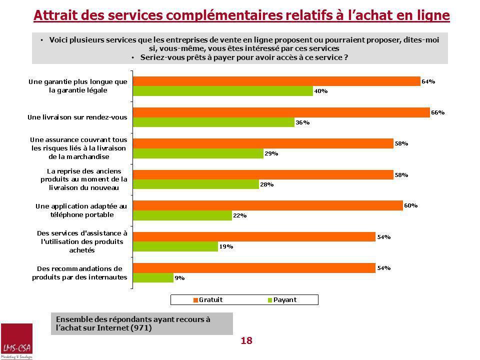 Attrait des services complémentaires relatifs à l'achat en ligne