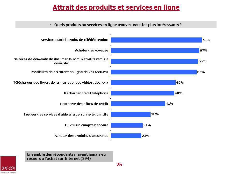 Attrait des produits et services en ligne