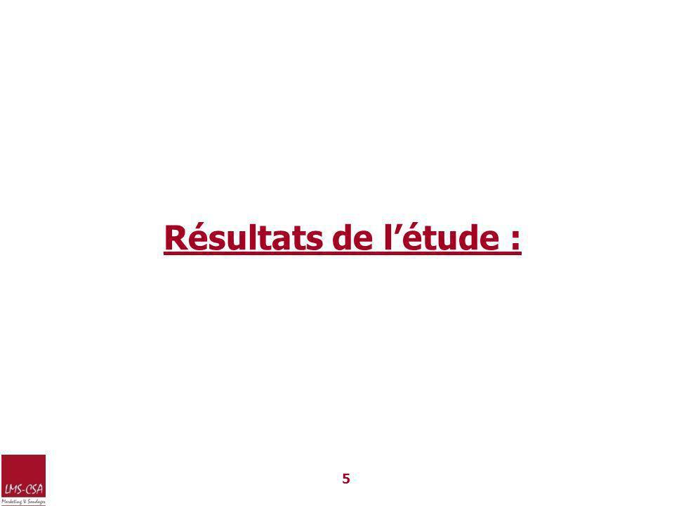 Résultats de l'étude :