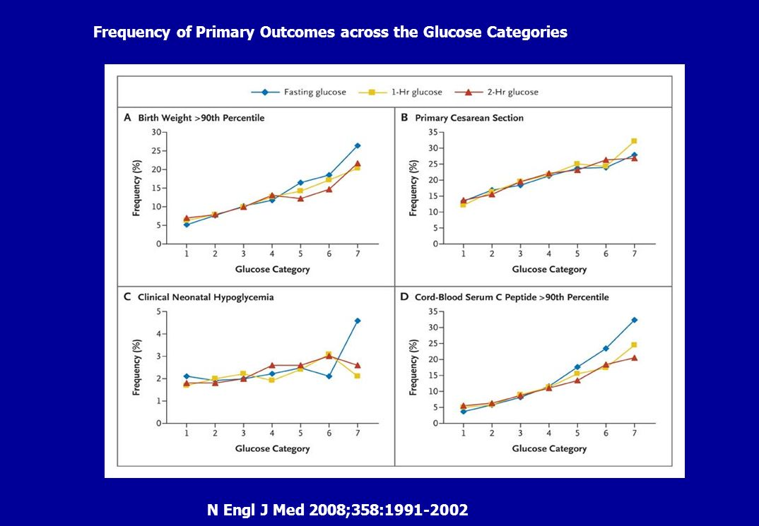 Frequency of Primary Outcomes across the Glucose Categories