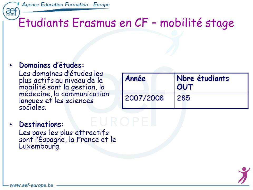 Etudiants Erasmus en CF – mobilité stage
