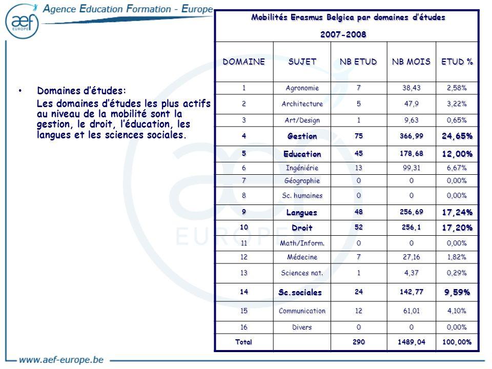 Mobilités Erasmus Belgica par domaines d'études