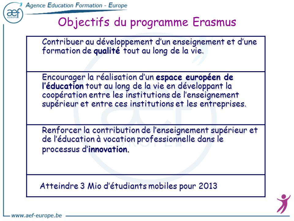 Objectifs du programme Erasmus