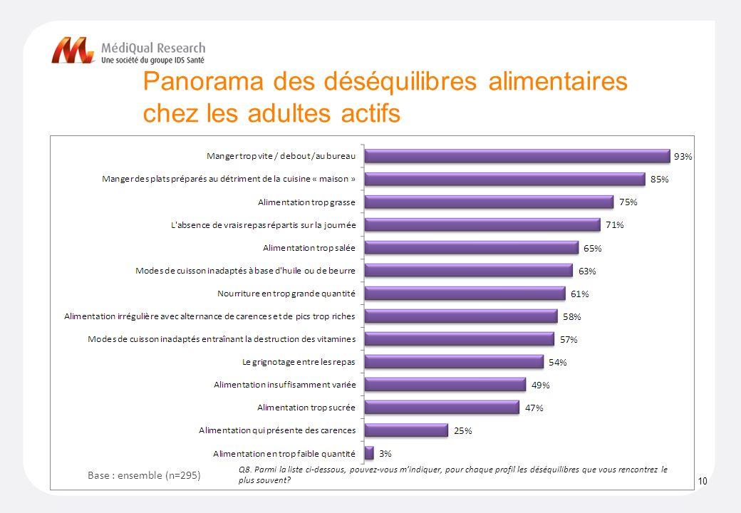 Panorama des déséquilibres alimentaires chez les adultes actifs