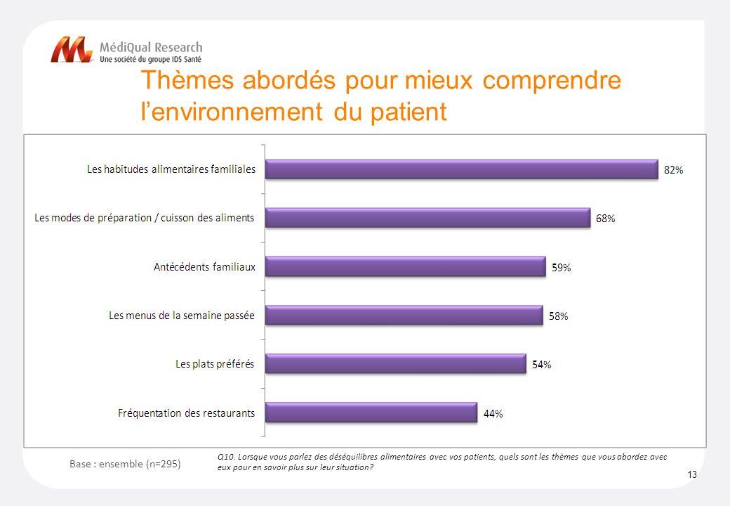 Thèmes abordés pour mieux comprendre l'environnement du patient