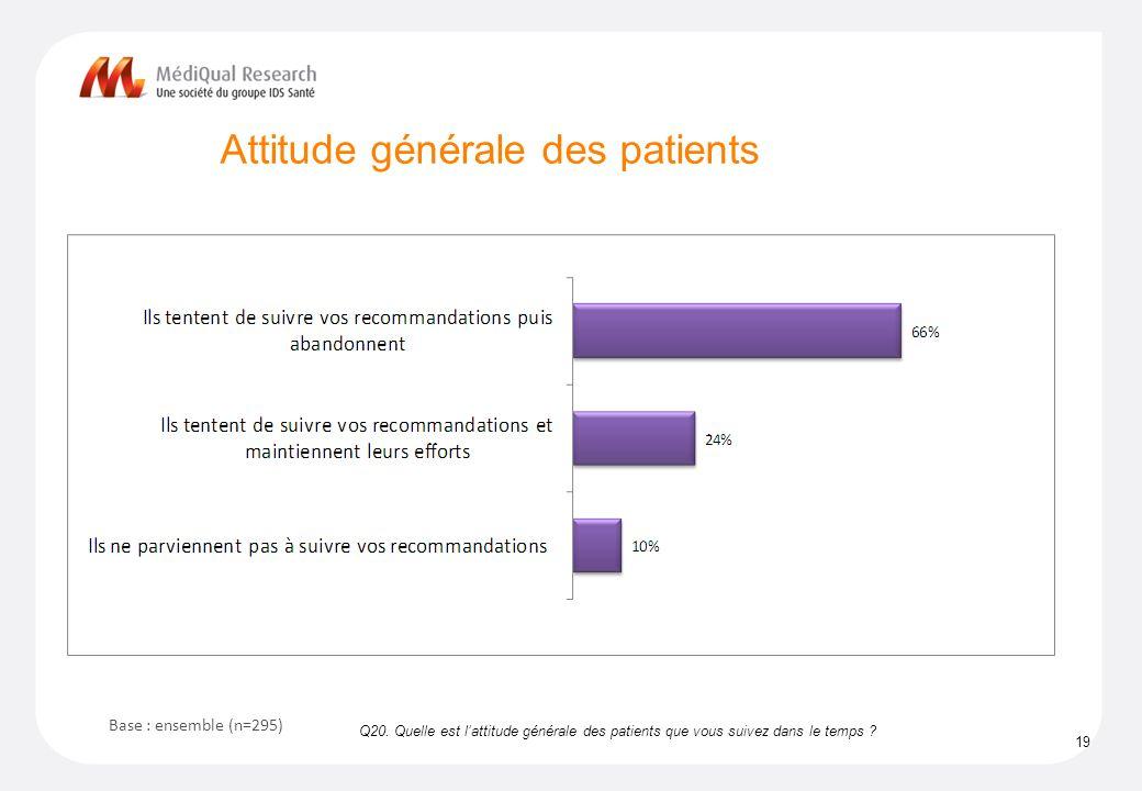 Attitude générale des patients