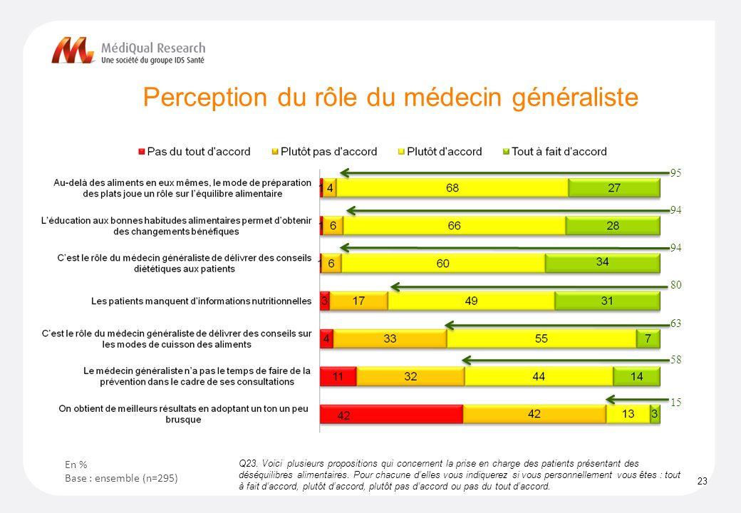 Perception du rôle du médecin généraliste