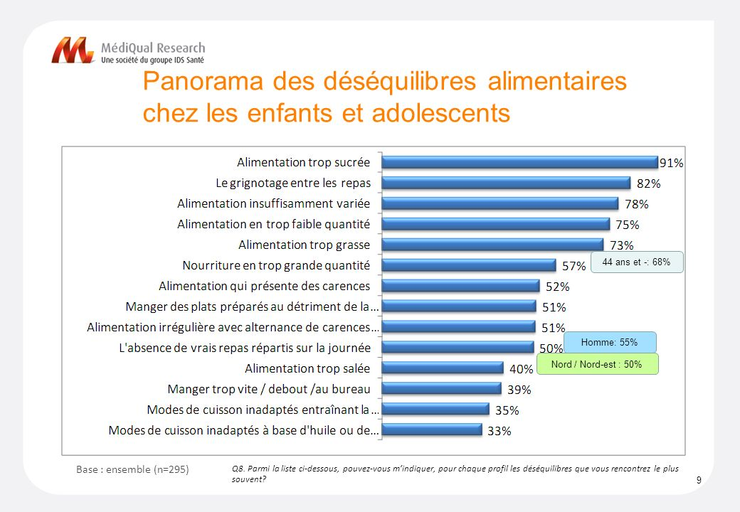 Panorama des déséquilibres alimentaires chez les enfants et adolescents