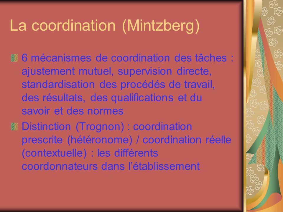 La coordination (Mintzberg)
