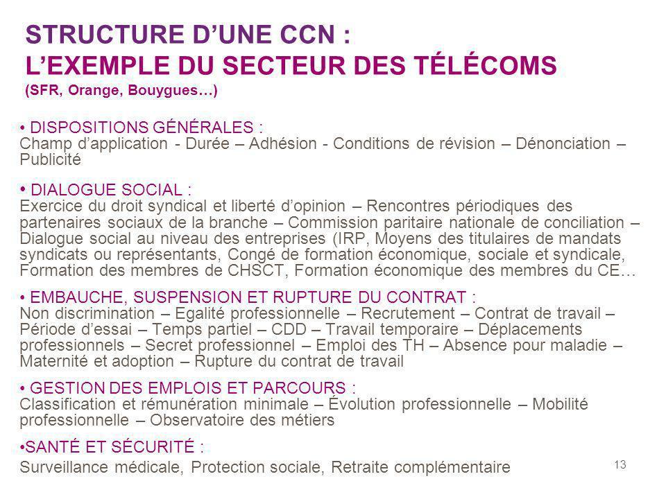 STRUCTURE D'UNE CCN : L'EXEMPLE DU SECTEUR DES TÉLÉCOMS (SFR, Orange, Bouygues…)