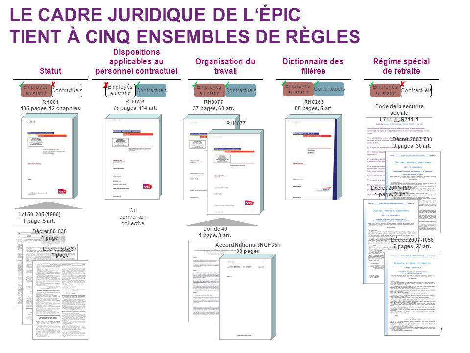 LE CADRE JURIDIQUE DE L'ÉPIC TIENT À CINQ ENSEMBLES DE RÈGLES