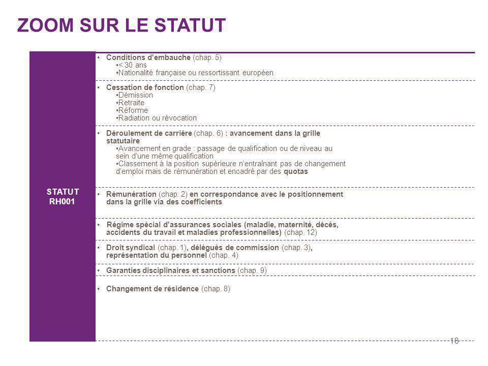 ZOOM SUR LE STATUT STATUT RH001 18 Conditions d embauche (chap. 5)